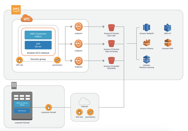 Linke-SAP-solution-solutionspace-AWS-connector-for-SAP-2