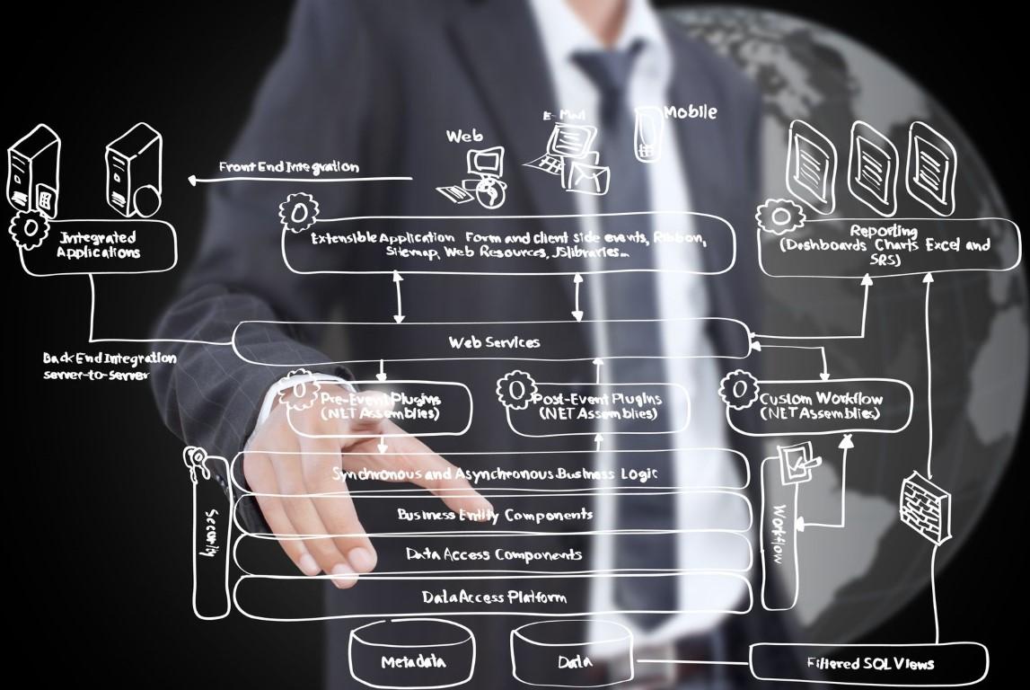 Monitorización de procesos de negocio SAP