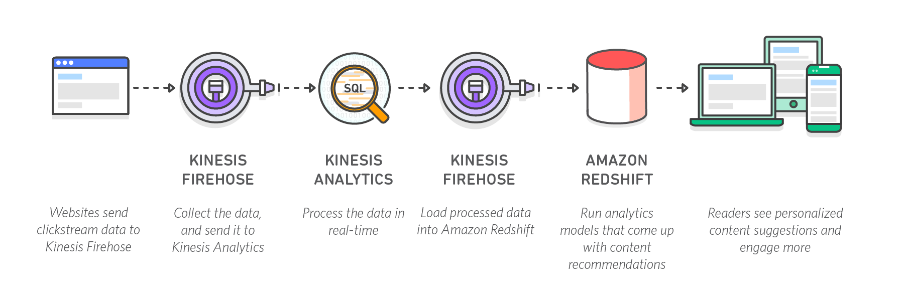 amazon-kinesis-example.png