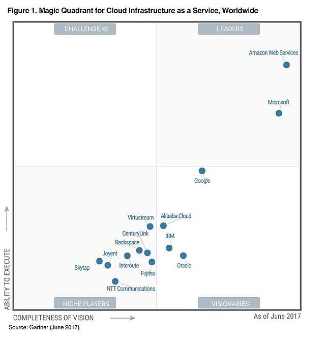aws-leader-iaas-gartner-2017-.jpg
