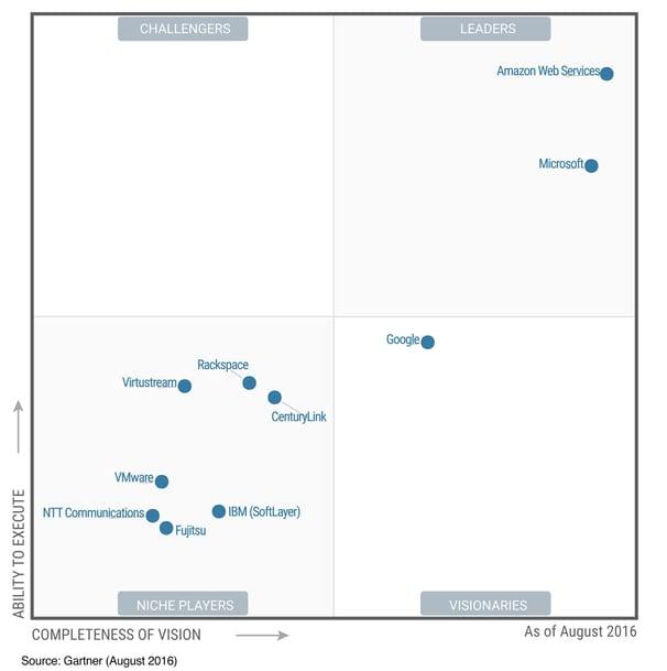 lider-aws-magic-quadrant-for-cloud-iaas
