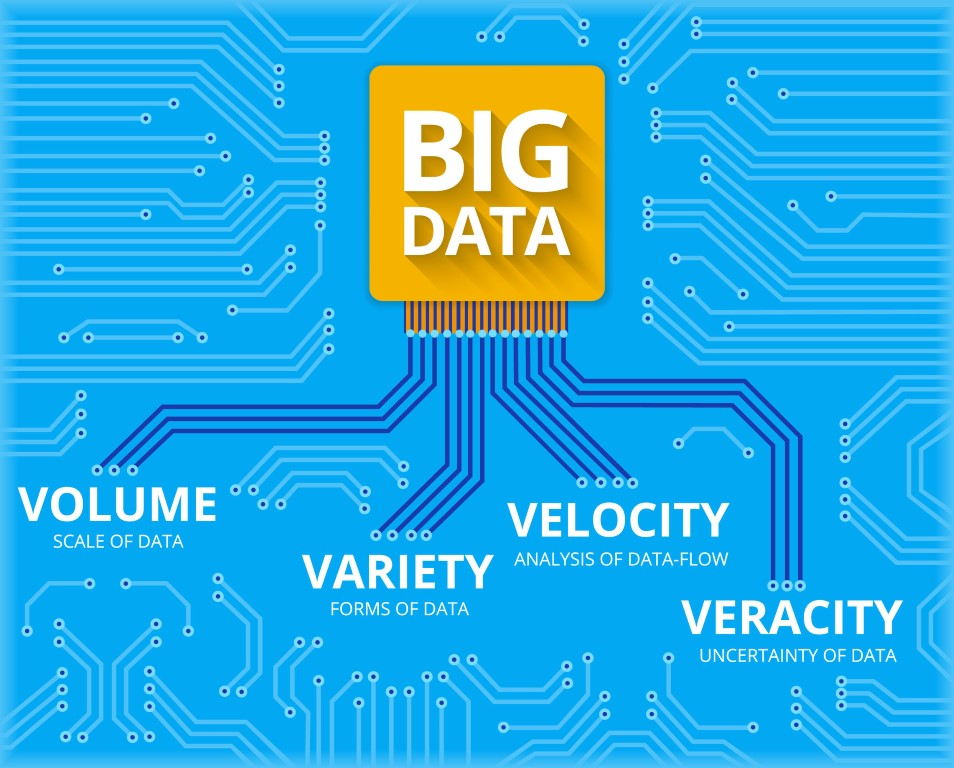 soluciones sap big data