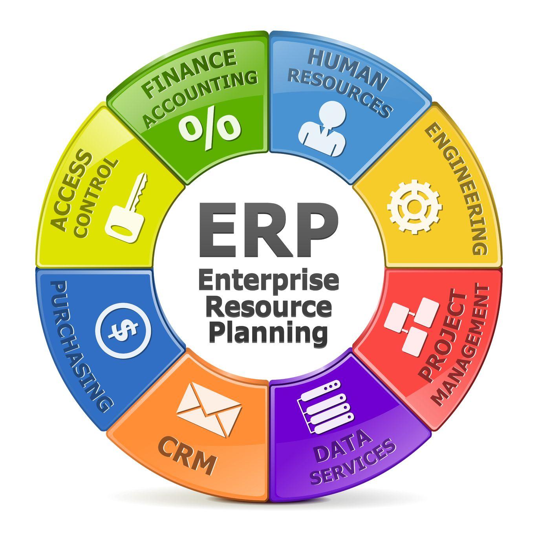 es sap el mejor ERP sistema