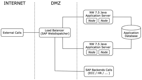 migration-to-SAP-PO-7.5-linke